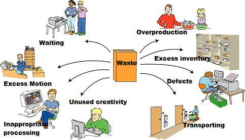 Whitepaper Lean Manufacturing reduce waste with machine ...